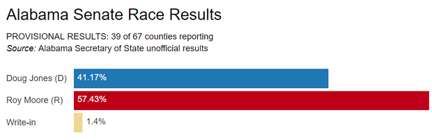 Alabama Senate Race - Election Results as of 10pm ET