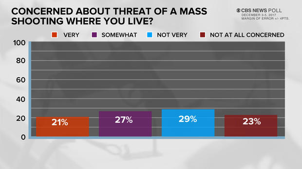 poll-7-concerned-about-shooting.jpg